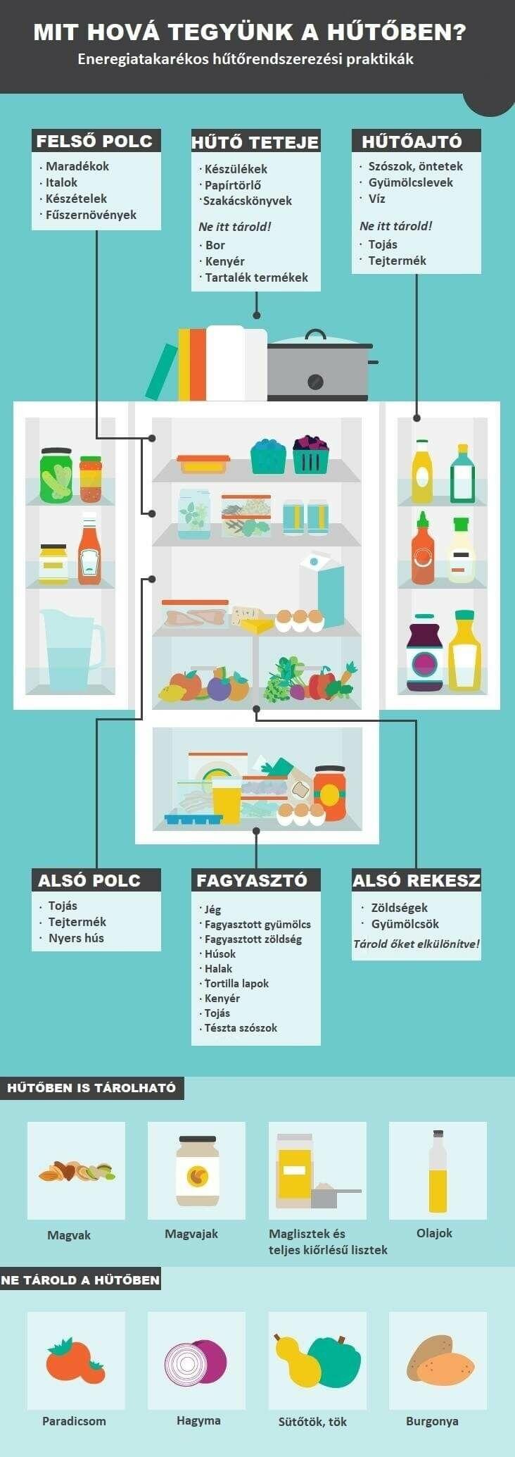 hogyan pakoljunk hűtőbe